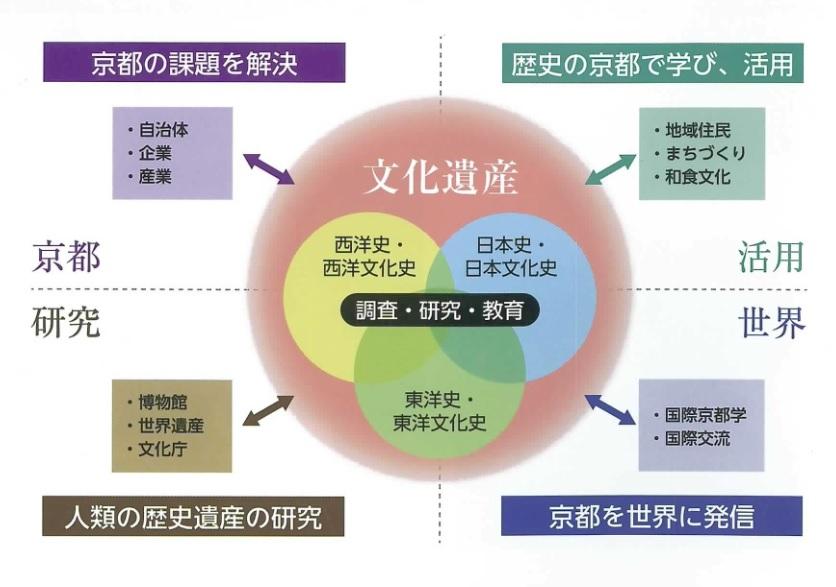 学科説明図